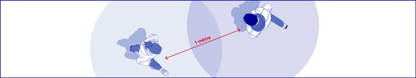 déconfinement à Saint-Pierre : Les distances sociales à respecter