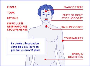 déconfinement à Saint-Pierre : les symptômes du COVID-19